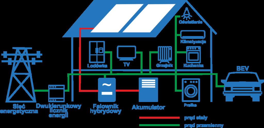 Plan przyszłych instalacji PV